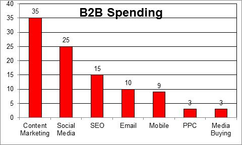 B2B Spending
