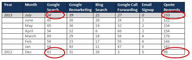 Google AdWords Chart
