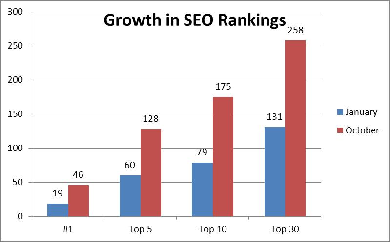 Growth in SEO Rankings